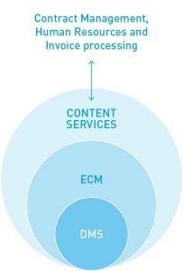 Content Services Platforms Set the New Level for ECM