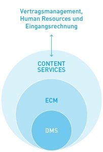 Die Content-Services-Plattform vereint verschiedene Geschäftsprozesse.