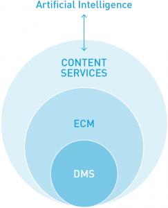 Content Services statt ECM – das ist der derzeitige Wandel für Unternehmen
