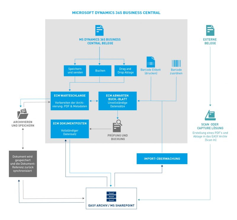 Belegquellen und Belegfluss im 365 Business Central DMS-Add-on