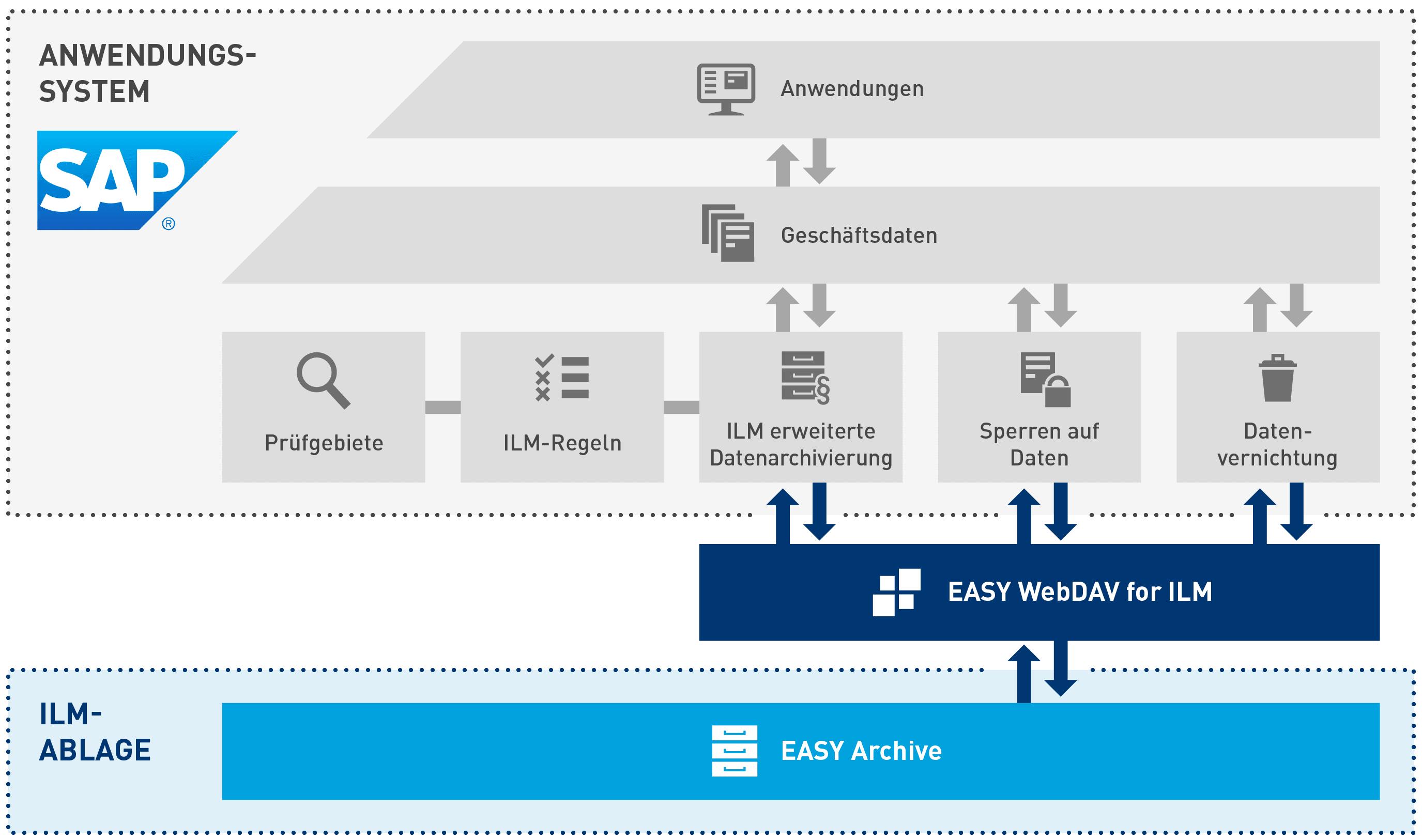 Das Zusammenspiel von SAP ILM, EASY WebDAV, Archive und der ILM-Ablage