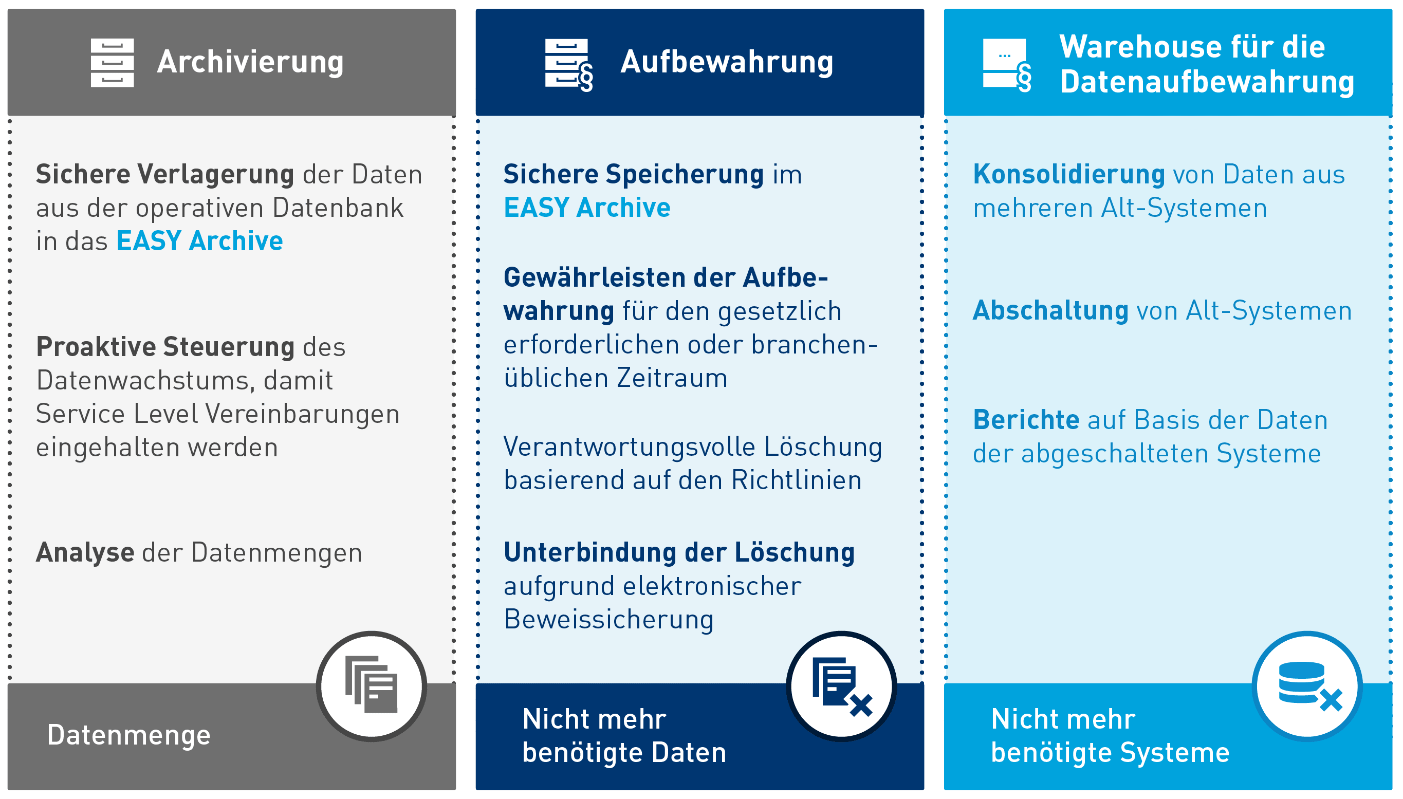 EASY Archive und SAP ILM
