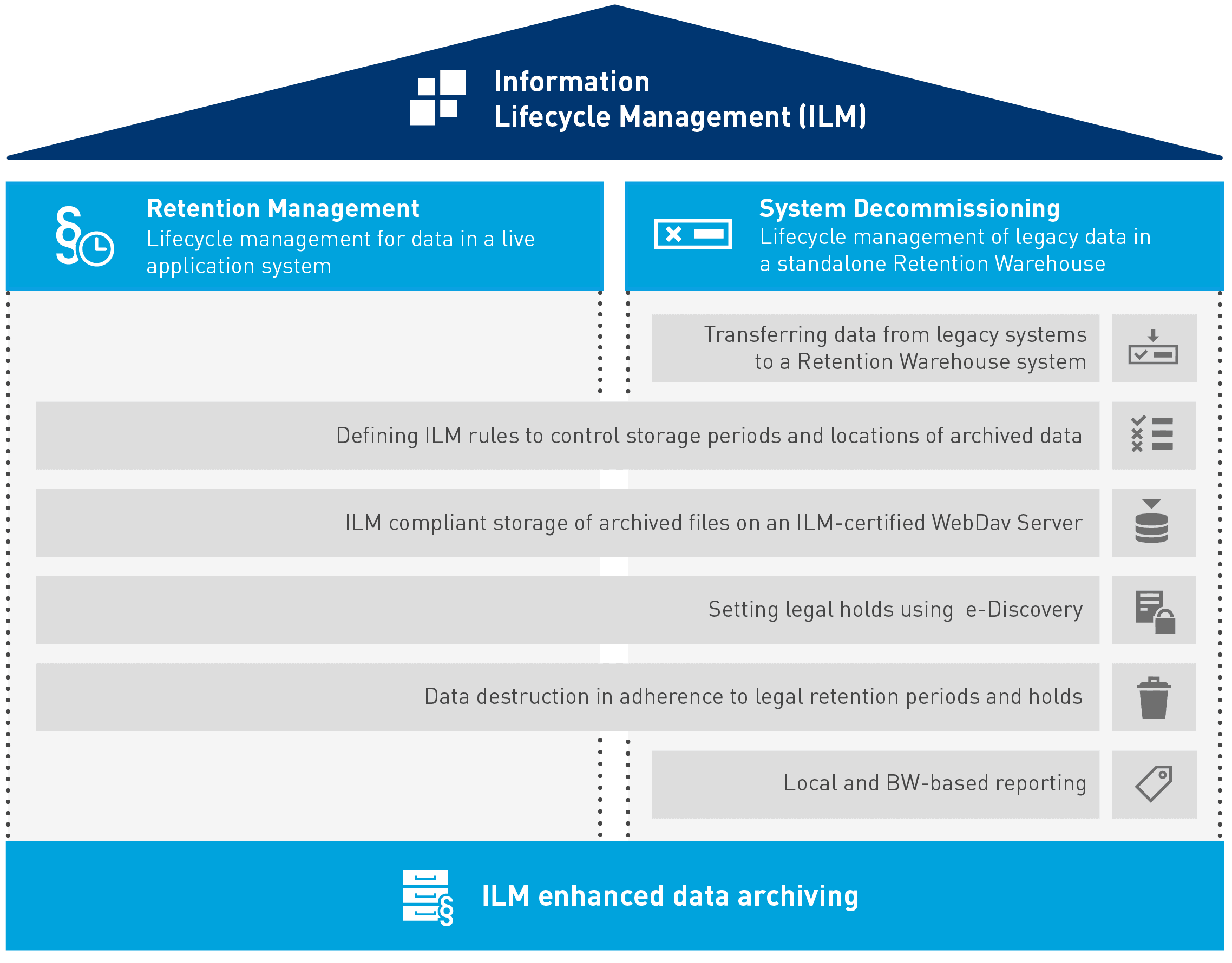 Information Management Lifecycle - the ILM pyramid