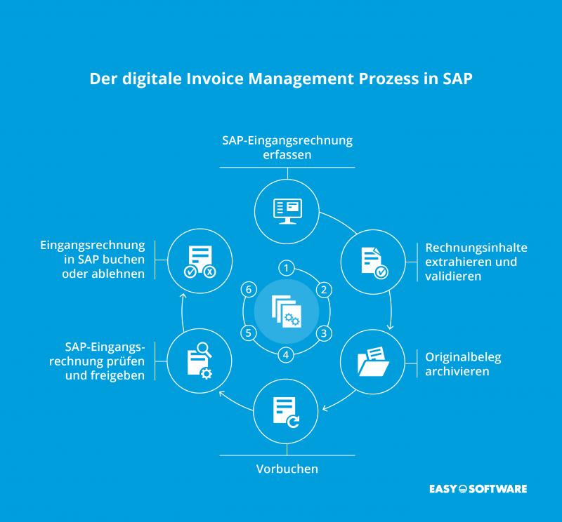 Eingangsrechnungsmanagement in SAP