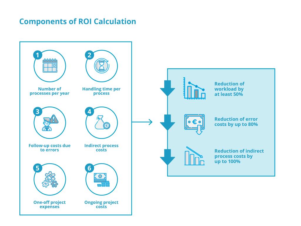 SAP Master Data Management ROI