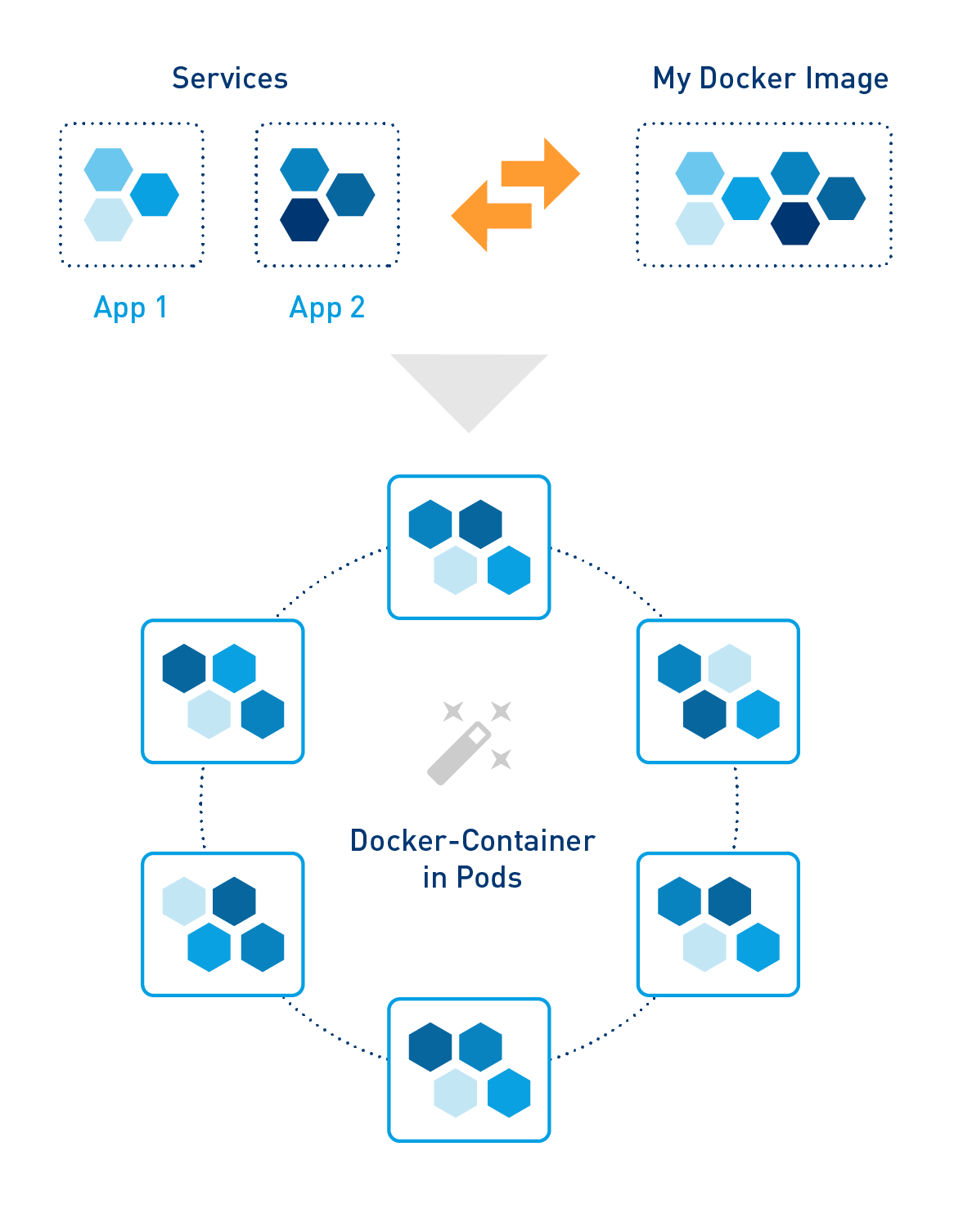Docker and Kubernetes: A perfect team for microservices.