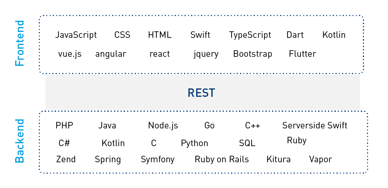 Microservices - languages and libraries around REST