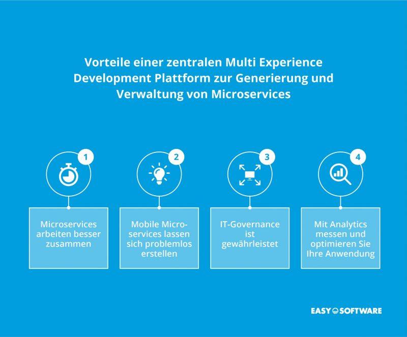 Microservices zentral mit einer Multi Experience Development Plattform verwalten