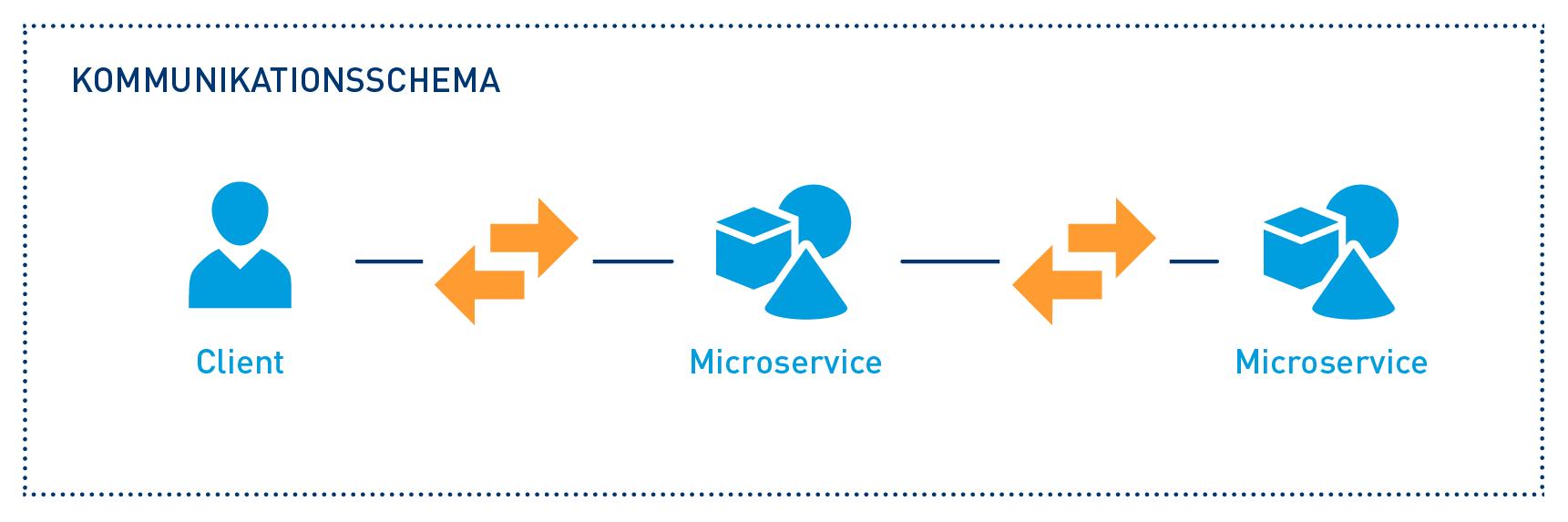 Das Kommunikationsschema der Microservices