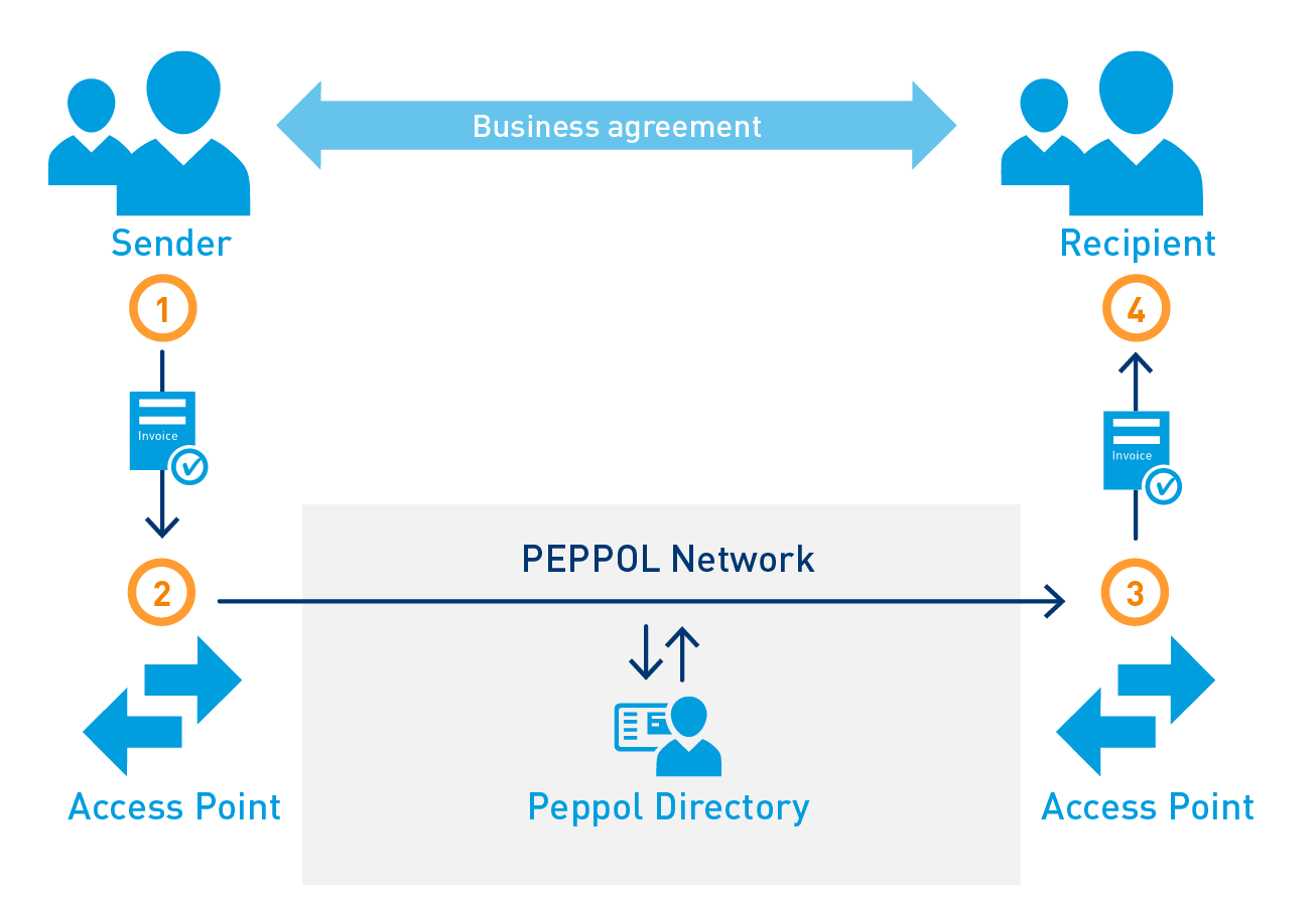 PEPPOL's eDelivery Network illustrated