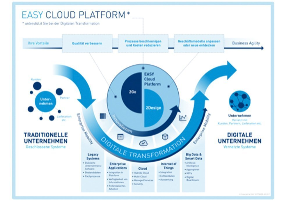 Grafik EASY Cloud Platform
