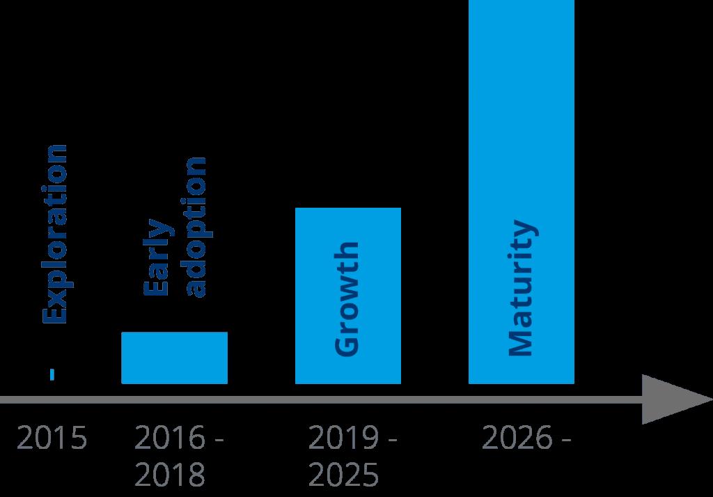 Mit steigender Reife der Blockchain-Technologie werden wir immer mehr mit Smart Contracts arbeiten