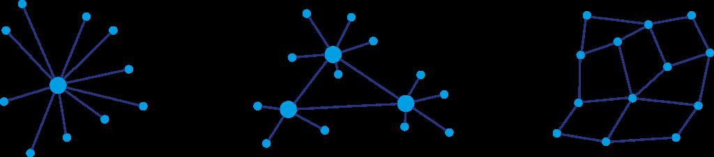 Smart Contracts werden ermöglich durch die Evolution der Datenbanken: Zentral – dezentral – verteilt