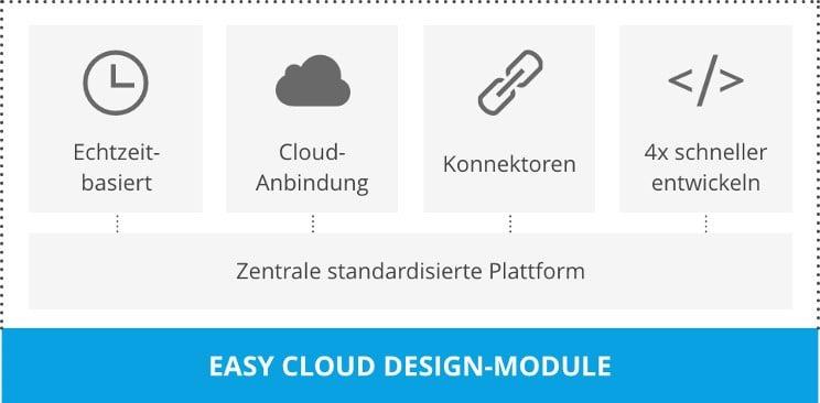 Cloud-Lösung von EASY.