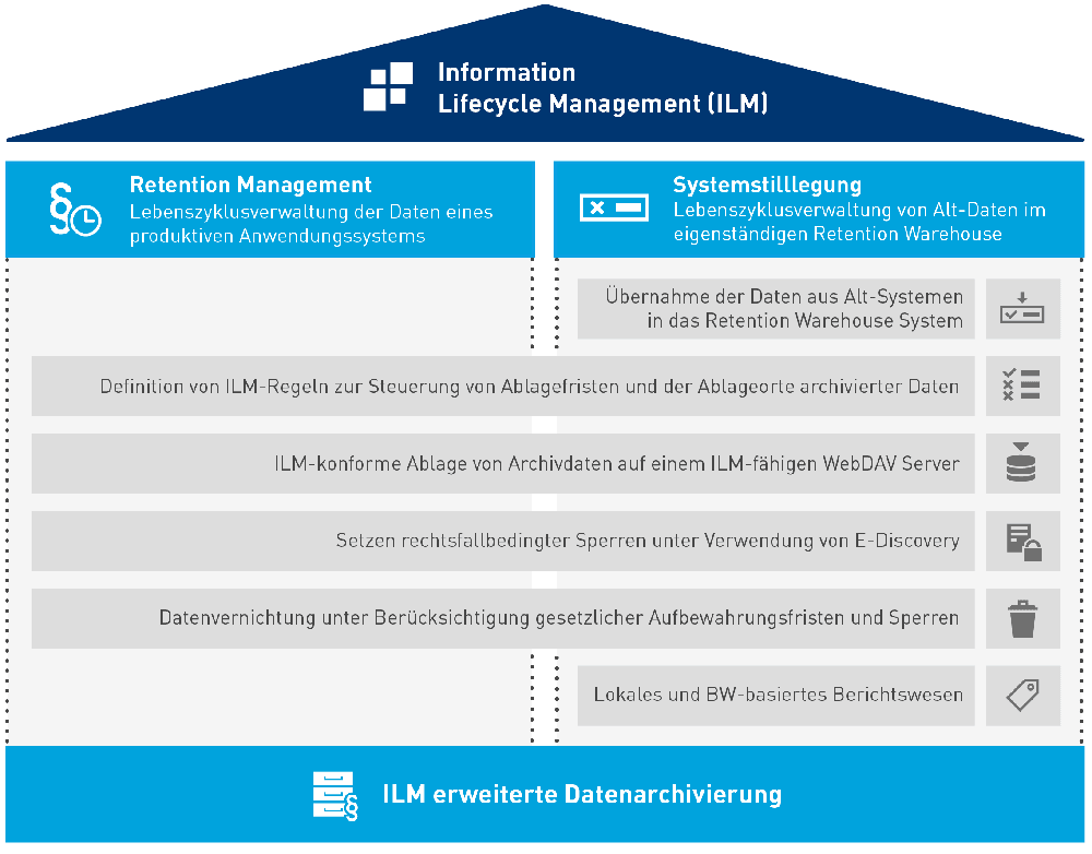 Die Pyramide des Information Lifecycle Mangements.