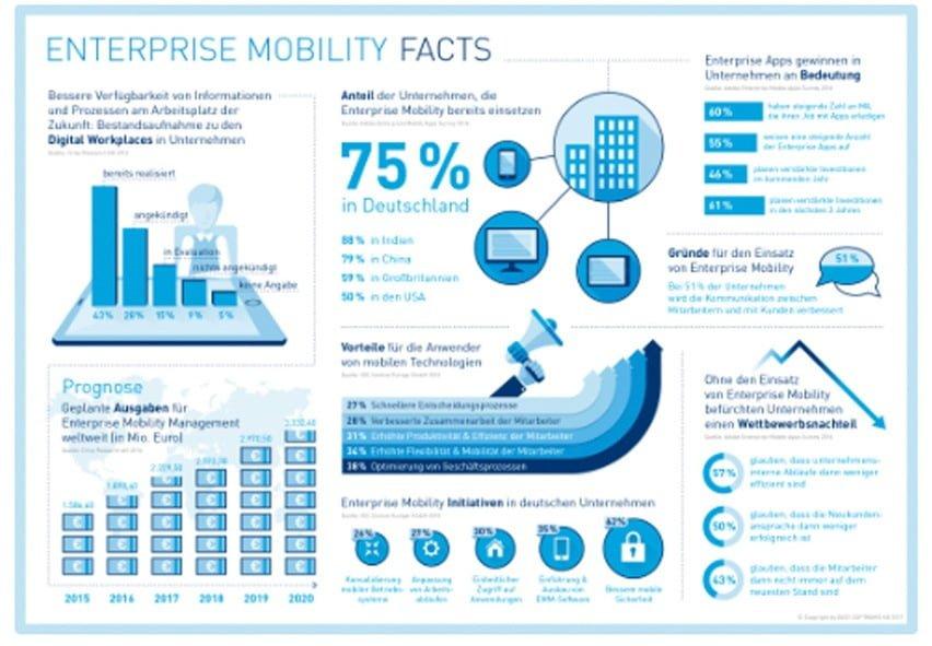 Enterprise Mobility mi EASY
