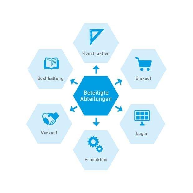 Saubere Daten fürs Materialmanagement in SAP. Illustration.