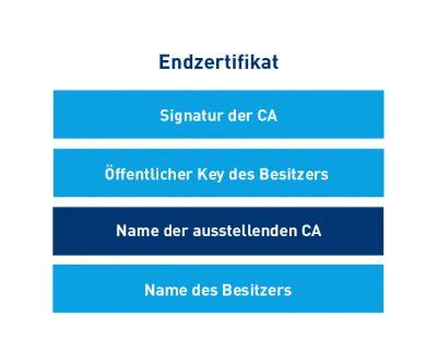 Das digitale Zertifikat. Basis für die digitale Signatur.