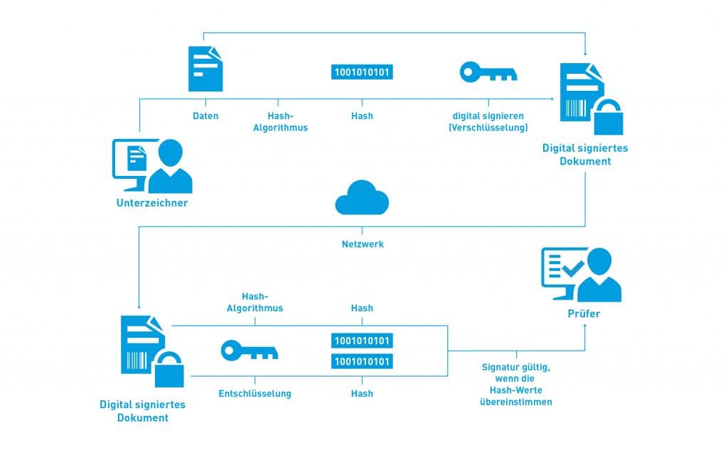 Digitale Signaturen - der Prozess der Überprüfung - Illustration