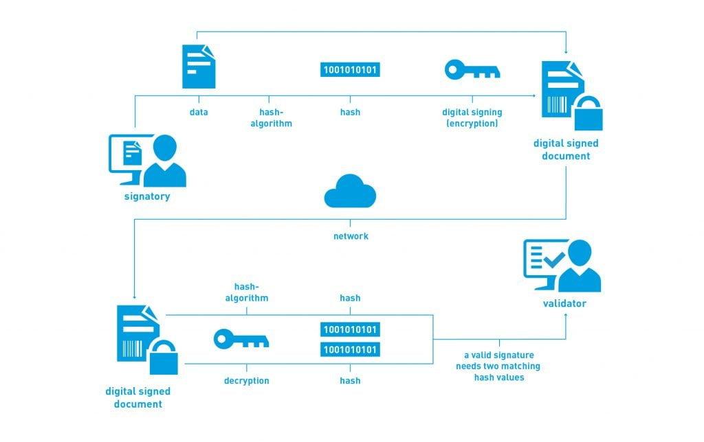 digital_signature_process-en-kr
