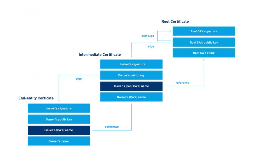 Chain of trust – digital signatures