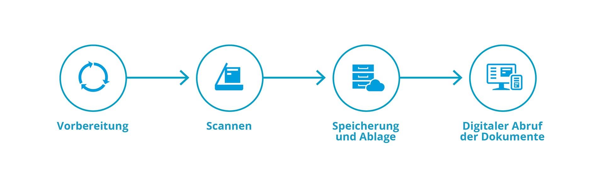 Prozess der Scanstraße bei Dokumenten