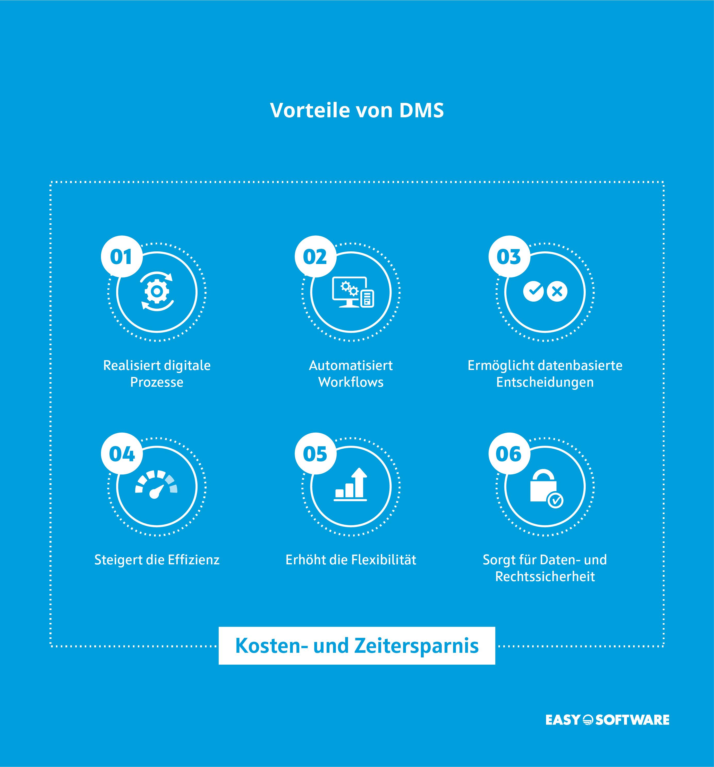Vorteile eines Dokumentenmanagement-System