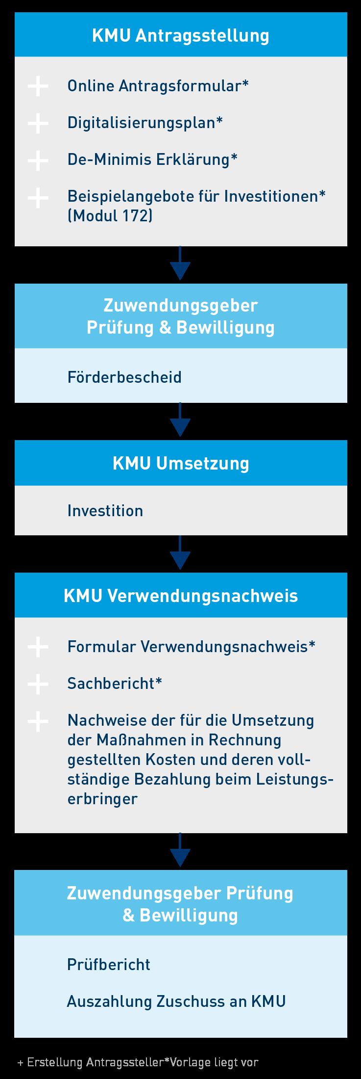 Digital Jetzt Foerderprogramm - Das Verfahren Mobil