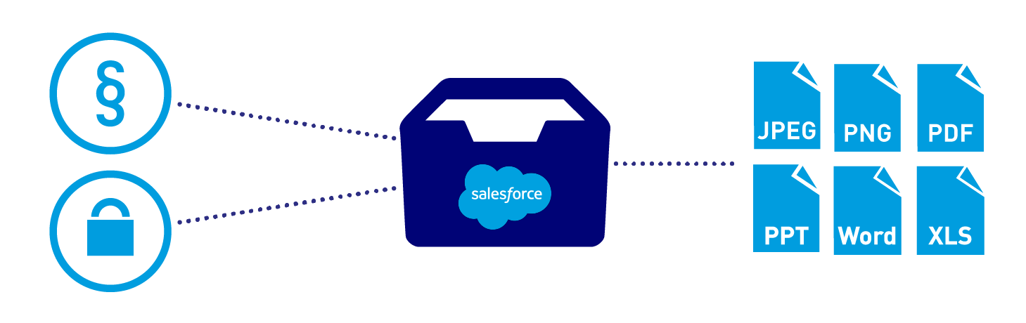 Dokumente rechtssicher archivieren in Salesforce