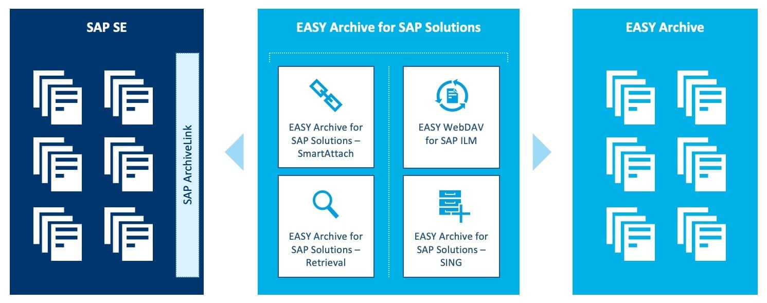 Additional modules from EASY Archive for SAP Solutions