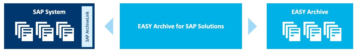 EASY Archive for SAP Solutions connects your SAP system with the archive