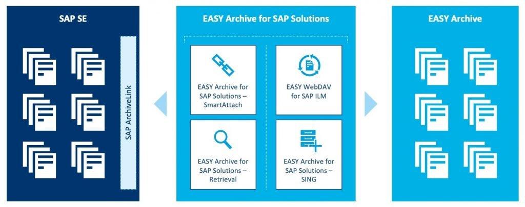 Mehr als Archivierung in SAP: Mit den Zusatzmodulen nutzen Sie das gesamte Potenzial von EASY Archive for SAP Solutions