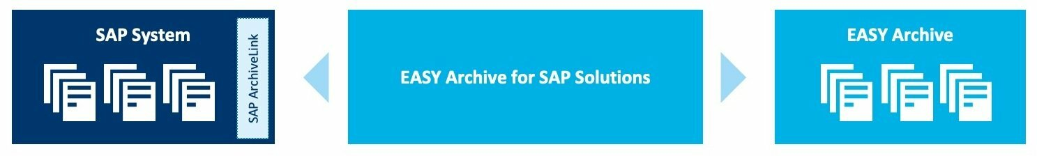 Archivierung in SAP - kein Problem mit EASY Archive for SAP Solutions