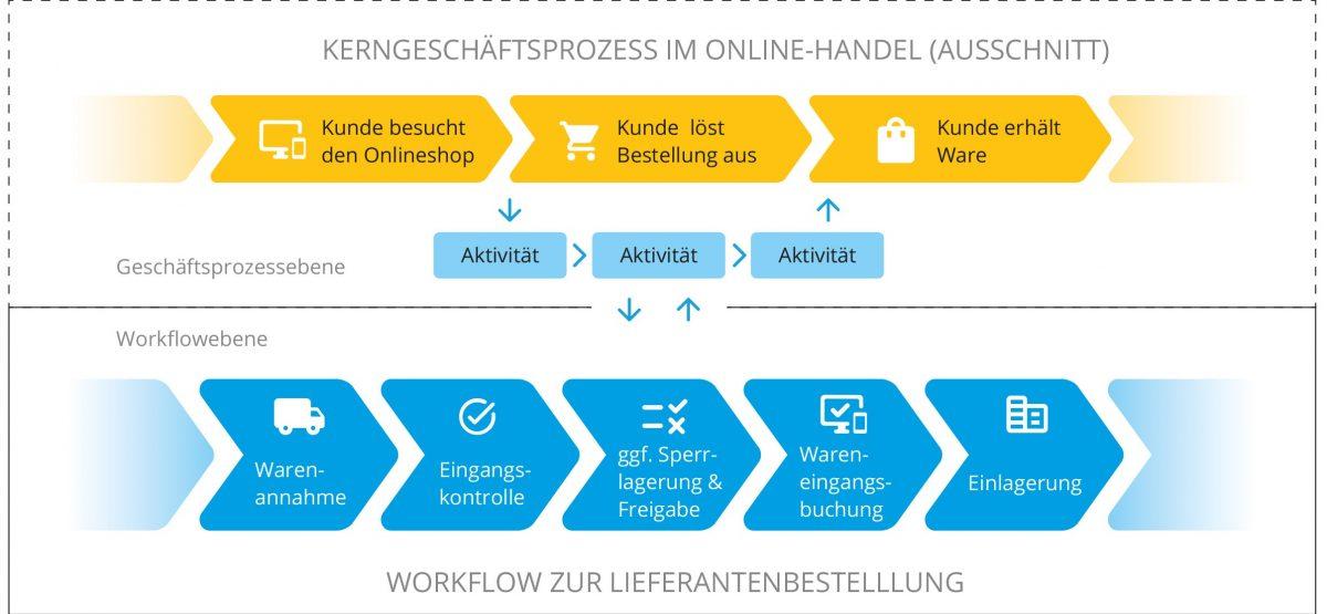 Unterschied: Geschäftsprozess vs. Workflow
