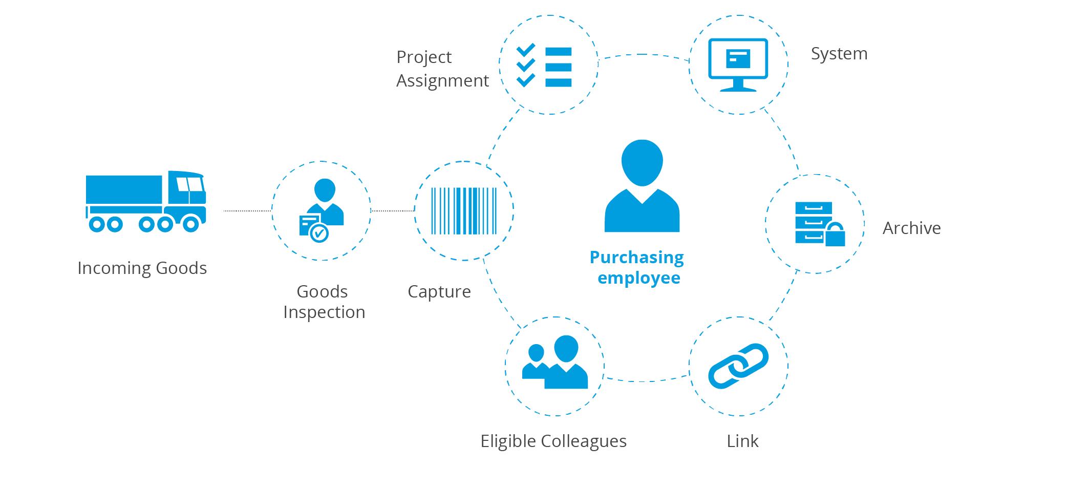 Procurement process - goods receipt