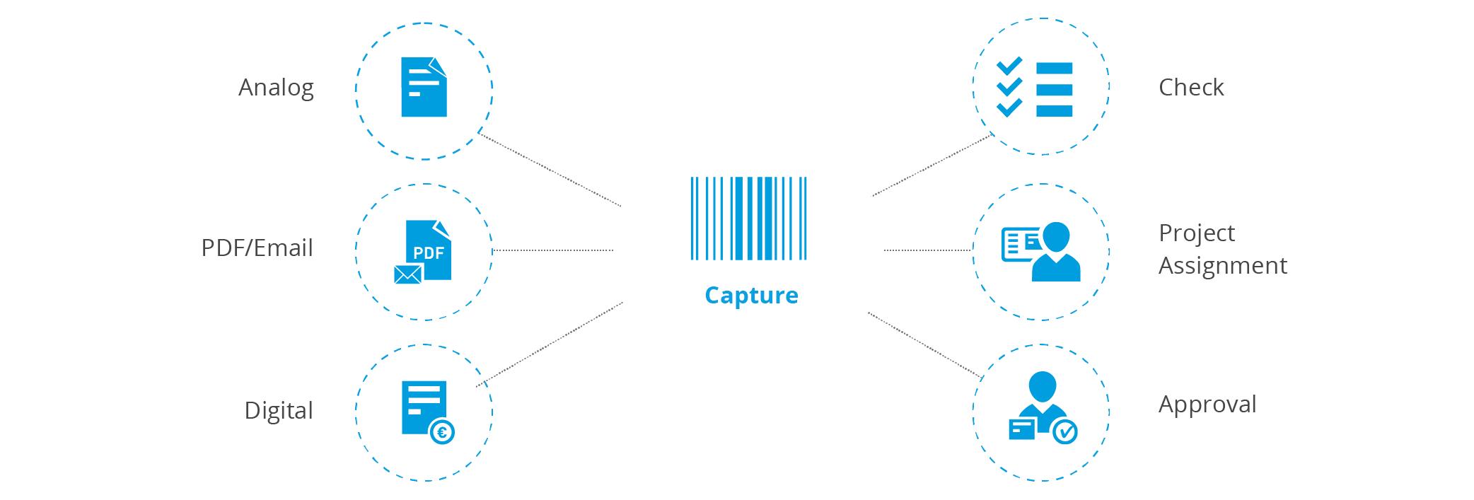 Procurement process - Capture