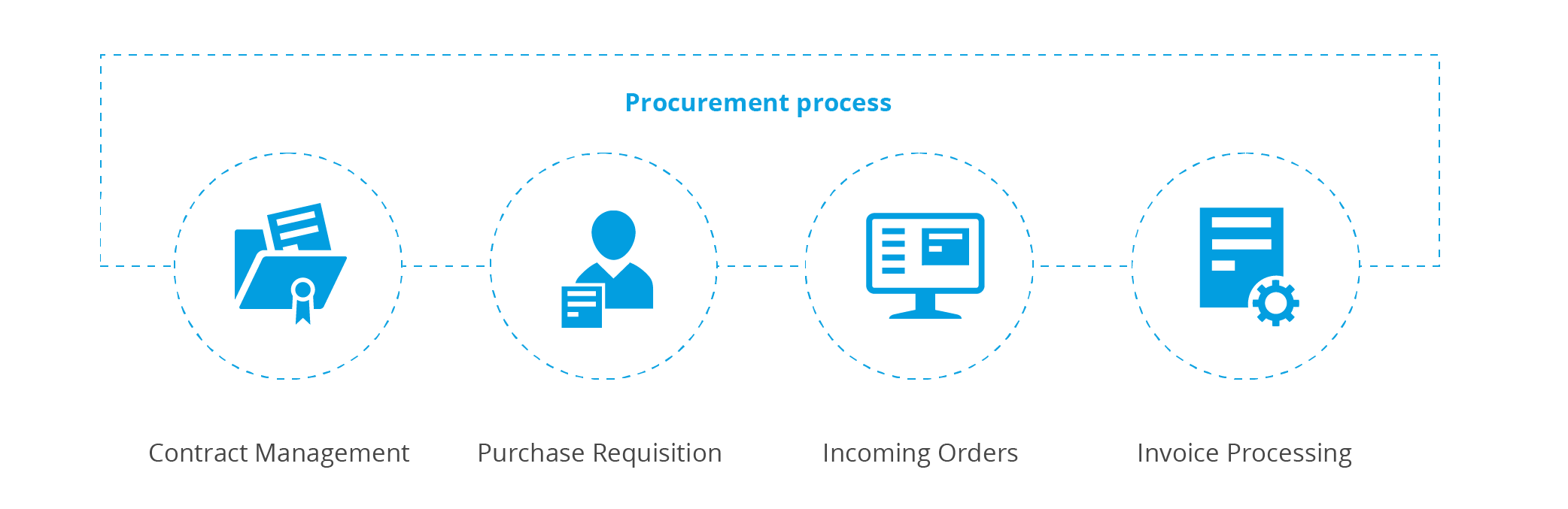 The procurement process in the company