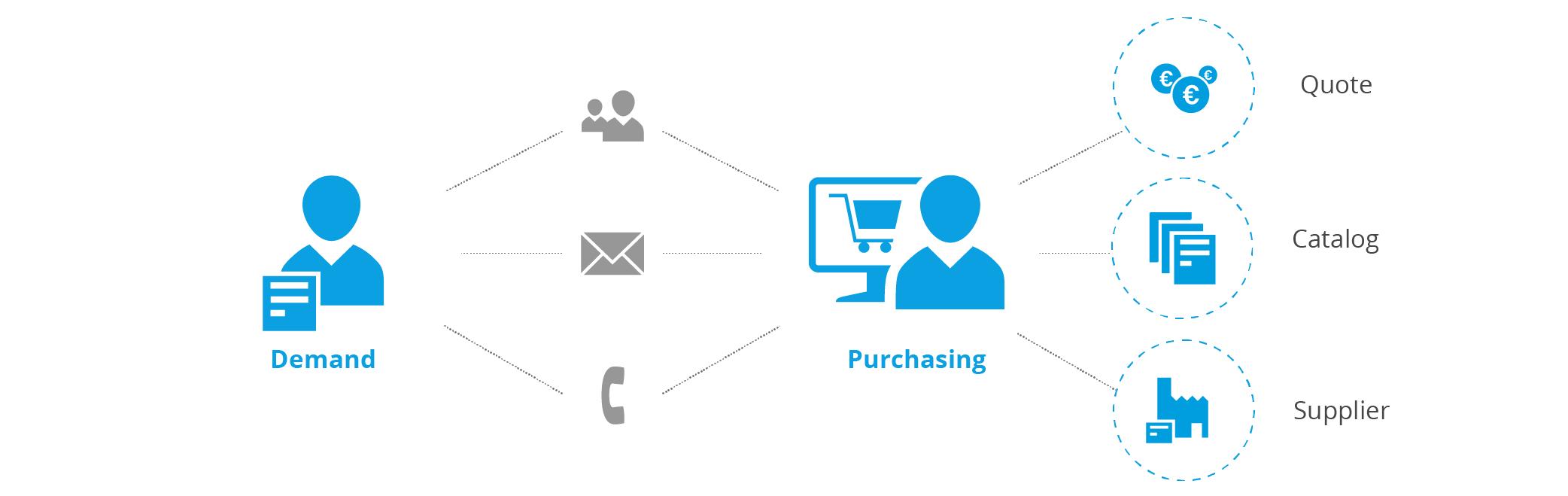 Procurement process - Demand - Purchasing
