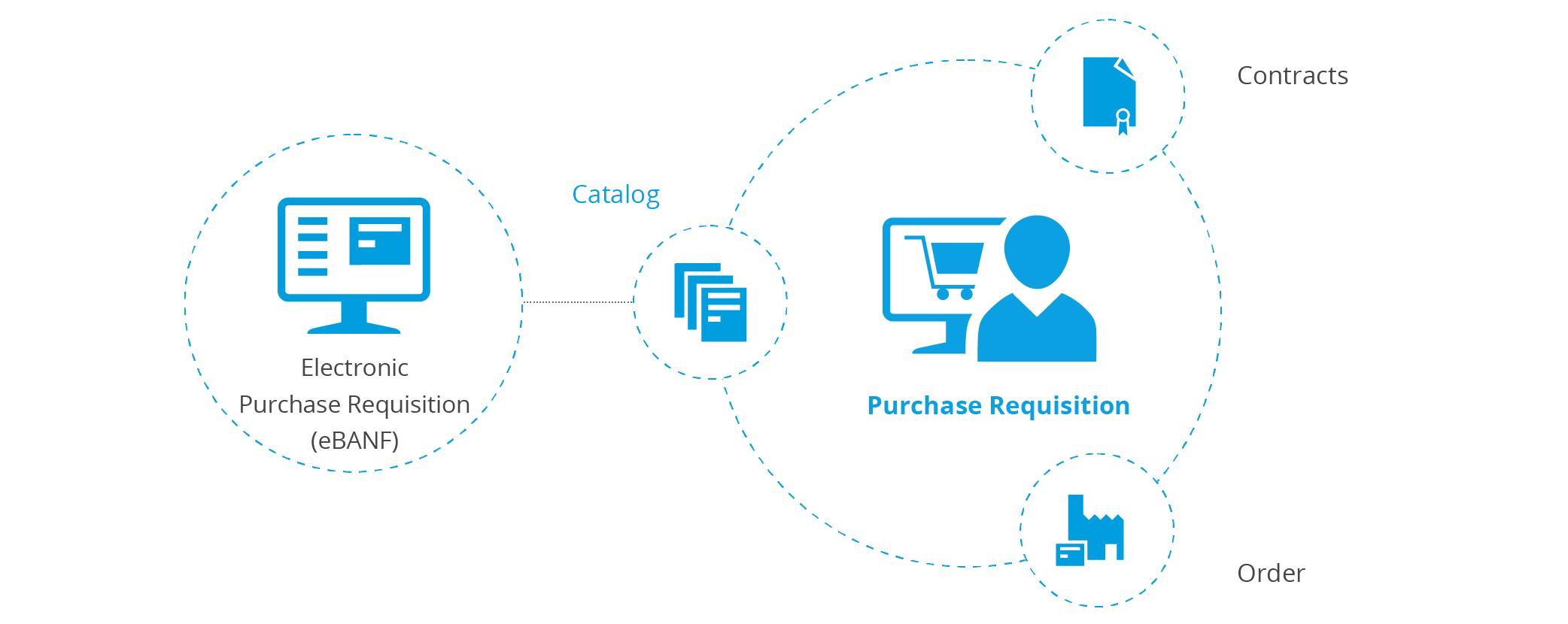 Procurement process - electronic purchase requisition