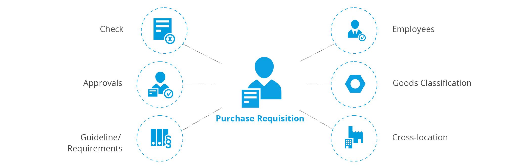 Procurement process - requisition