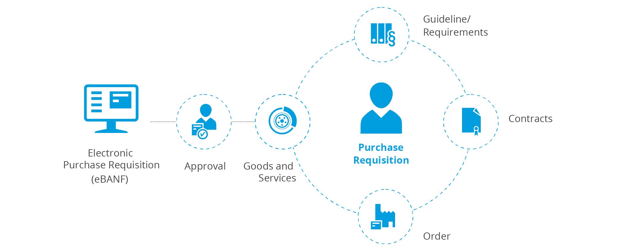 Procurement processes - electronic purchase requisition