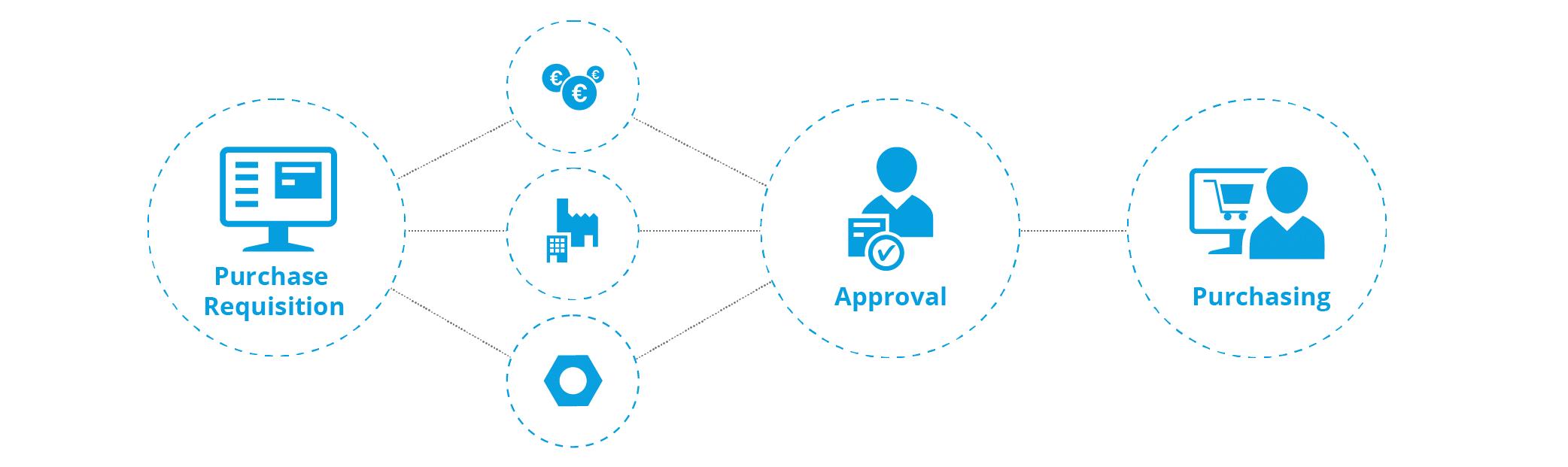 Procurement process - approval