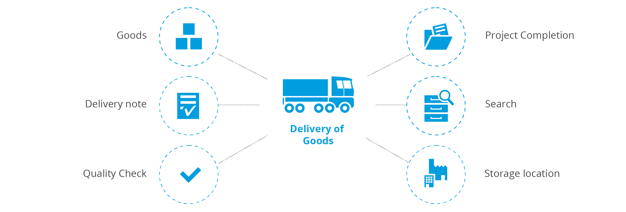 Procurement process - delivery of goods