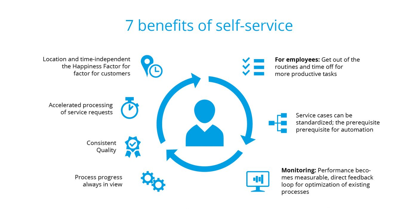 7 benefits of Self-Services at a glimpse
