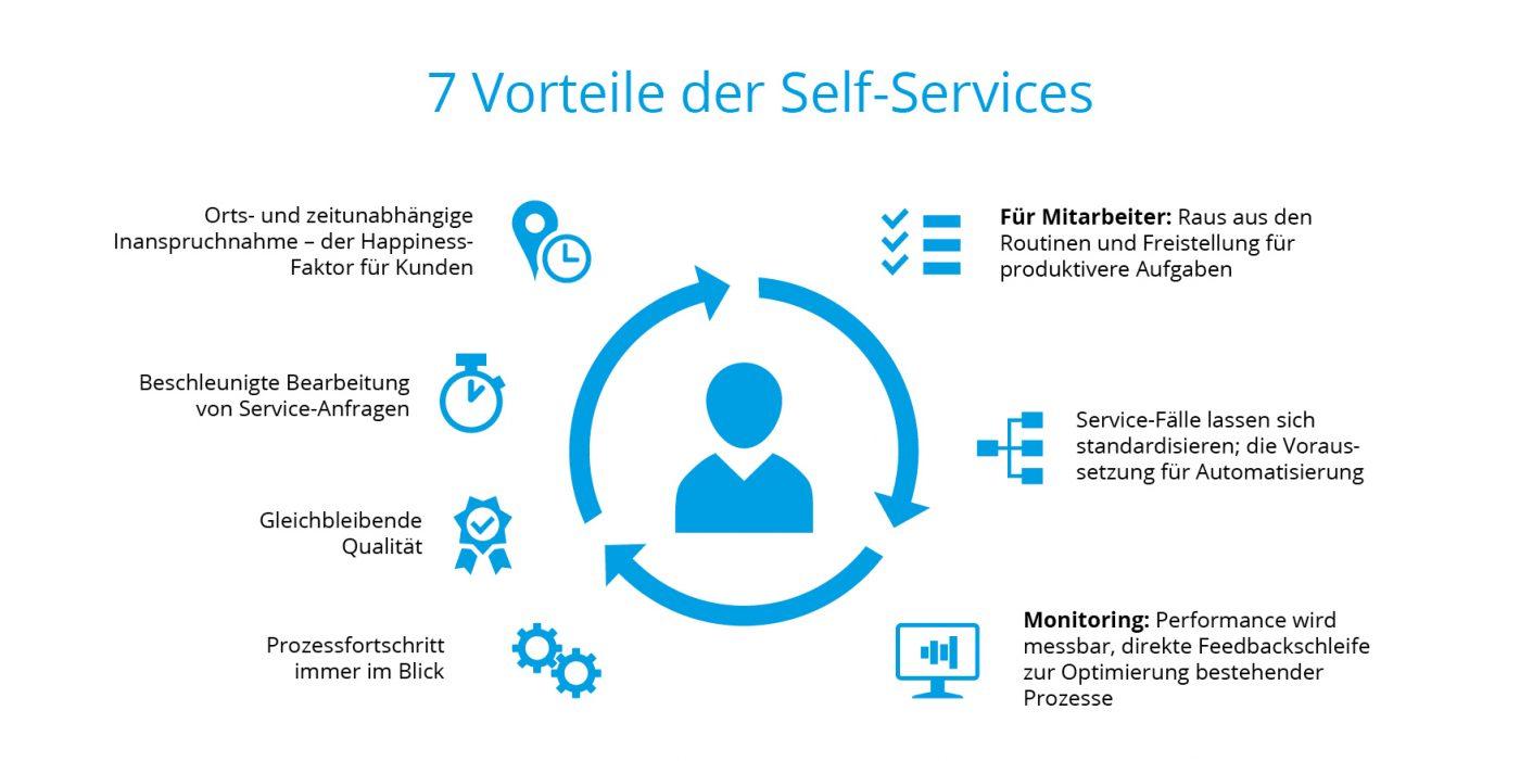7 Self-Service-Vorteile auf einen Blick